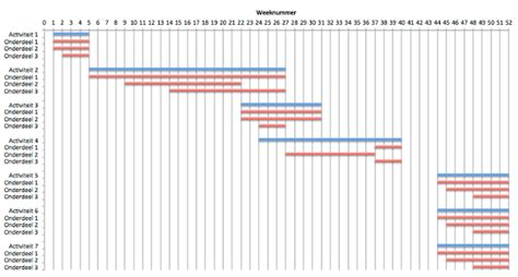 gantt chart of gantt diagram marketingmodellen com