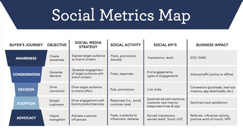 Which Critical Social Media Metrics Are You Ignoring Simply Measured Social Media Kpis Template