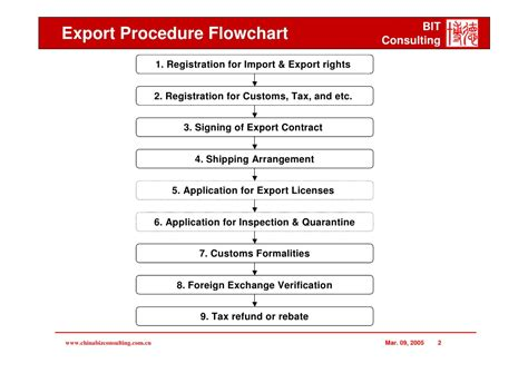 Export Import Procedures And Documentation Mba Notes by Export Procedure