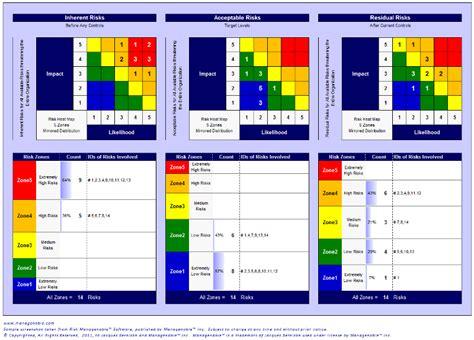 risk management report template risk management software risk management
