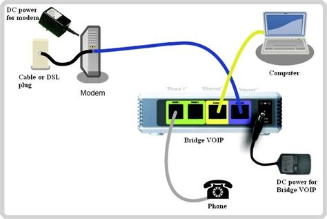connection diagram for dsl modem cable modem and voip gateway