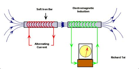 inductor current animation inductor current animation 28 images self inductance and inductive reactance studio session