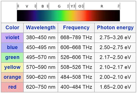 wavelengths of colors what s the range of wavelengths of visible light from