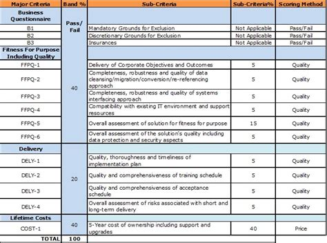 Best Photos Of Vendor Evaluation Spreadsheet Vendor Evaluation Scorecard Template Project Cost Evaluation Template