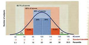 Normal curve standard deviation z scores stanines percentiles