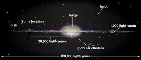 How Many Light Years Across Is The Way Galaxy by Scale