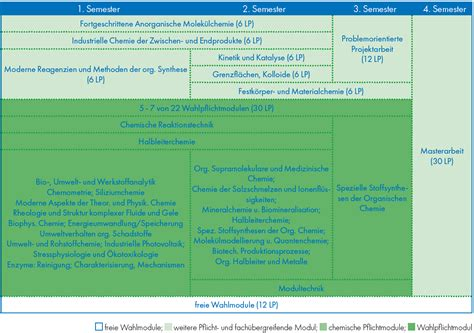 Bewerbung Master Chemie Heidelberg Master Chemie Tu Bergakademie Freiberg