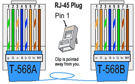 ethernet cable color coding diagram the centre