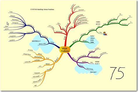 cara membuat mind map yang baik contoh mind map aboutlearningsite
