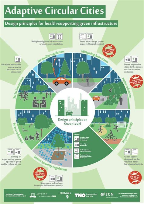 green infrastructure plan fuels smarter designing green and blue infrastructure to support healthy living adaptive circ