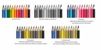 deuteranopia color blindness causes of color blindness health nigeria
