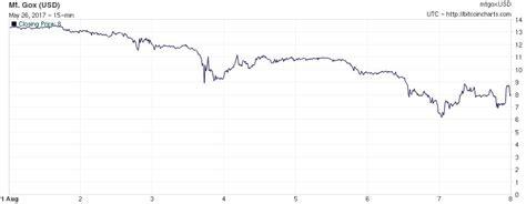 bitcoin drop bitcoin s 500 price drop sets community abuzz