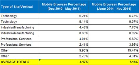 check website in mobile browser 5 b2b search engine marketing resolutions for 2012