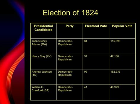 the house of representatives decided the 1824 presidential election when elections of 1824 28