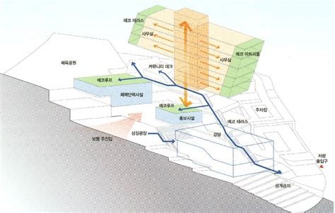 circulation patterns architecture architecture competition annual 2012 korea east west