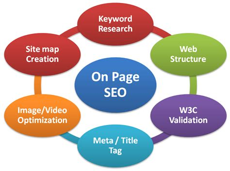 Types Of Seo Services 5 by 10 Best On Page Seo Techniques In 2016