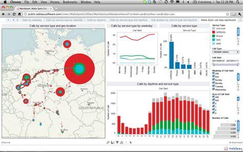 14 best data visualization tools for better storytelling