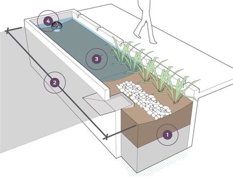 design criteria for stormwater drainage bioretention cell sizing national association of city