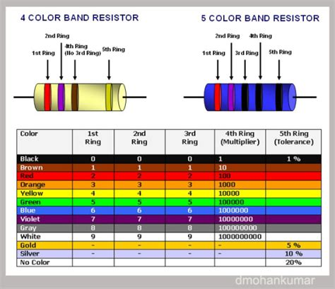 5 ring resistor colour code basics of resistors design note 5 electronics hobby