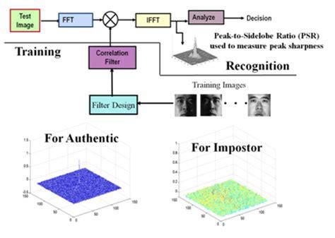 pattern recognition kalman filter signal processing electronics engineering