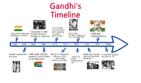 mahatma gandhi biography timeline copy of gandhi s timeline by bhavini maniar on prezi