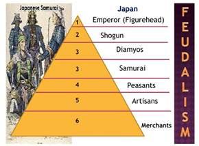 social class pyramids mr ott s classroom wiki