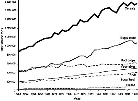 carbohydrates usage global trends in production and consumption of
