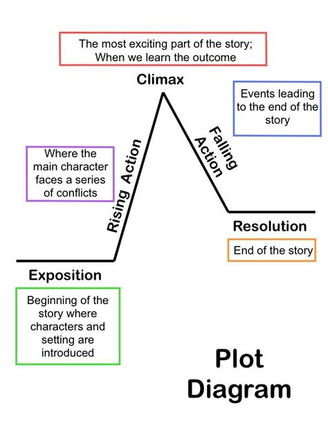 layout literary definition summarizing short stories story elements and conflict