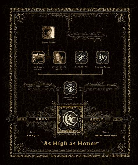 Westeros Houses by The Great Houses Of Of Thrones Free