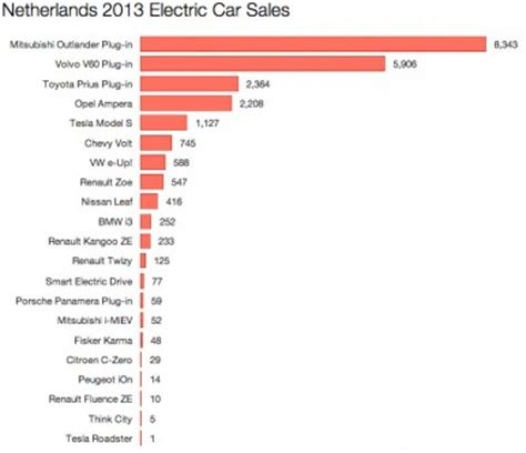 What Country Makes Tesla Top Electric Cars In 17 European Countries Charts Abb