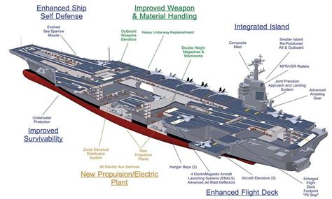 aircraft carrier floor plan the systems and features of an aircraft carrier 187 migflug