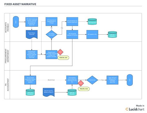 Trying To Meet Sox Compliance Meet Lucidchart Lucidchart Blog Business Process Flow Template