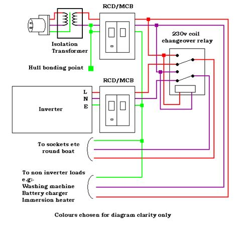 Manual changeover switch wiring diagram for portable generator manual changeover switch wiring diagram for portable generator electrical 4u smartgauge electronics narrowboat ac systems asfbconference2016 Images