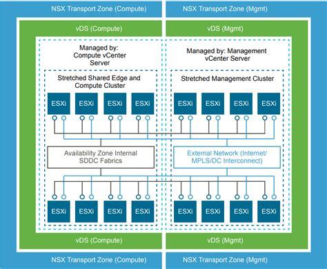 vmware management cluster design  benefits vembu