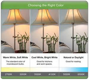Led Light Bulb Brightness Led Light Bulb Brightness Scale Color Charts Bulb Guide