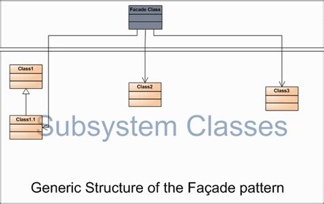 facade design pattern java simple exle most commonly used design pattern codeproject