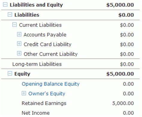 equity section of the balance sheet end of year reporting part 4 the balance sheet workingpoint