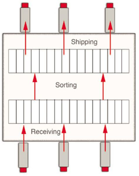 cross docking and midsized distribution centers
