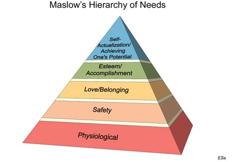 K Layout Hierarchy | applying maslow s hierarchy of needs to human centered