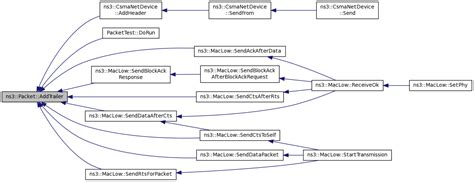 ns3 first tutorial ns 3 ns3 packet class reference