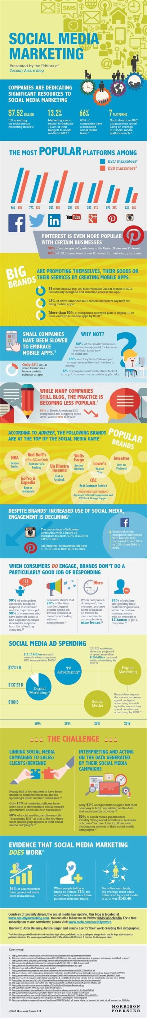 2016 social media marketing infographic infographic what s the state of social media marketing