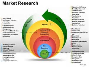 market research process flowchart create a flowchart