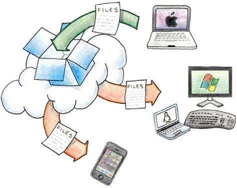 dropbox work cloud hosting how does it really work hongkiat