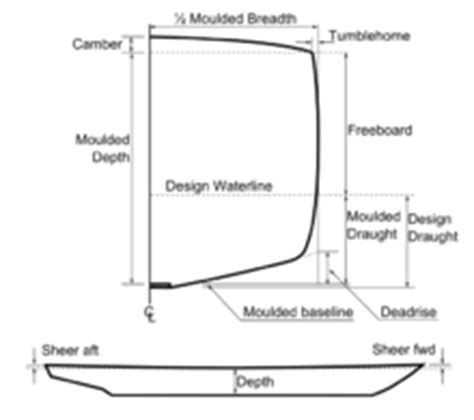 design waterline definition hull watercraft wikipedia