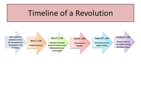 french timeline homework academic service