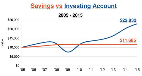 Household Planner why investing beats savings accounts