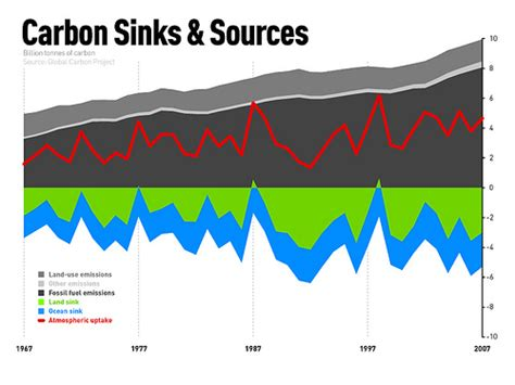 Sources And Sinks Of Carbon Dioxide carbon sinks sources flickr photo