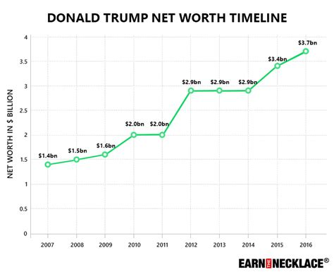 donald trump wealth donald trump s net worth a comprehensive breakdown of the