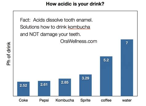 doodle jump names can you type how to drink kombucha and not destroy your teeth orawellness