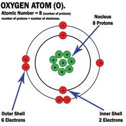 Protons In Oxygen Antioxidants